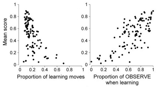 Mean score of the 104 learning sttrategies depending on the proportion of learning actions (both INNOVATE and OBSERVE) in the left figure, and the proportion of OBSERVE actions in the right figure. These are figures 2A and 2C from Rendell et al. (2010).